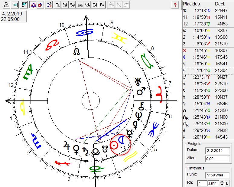 Horoskop von Neumond Wassermann im Februar 2019