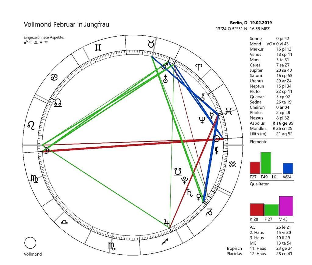 Horoskopzeichnung für den Vollmond in Jungfrau, die Sonne in den Fischen im Februar 2019