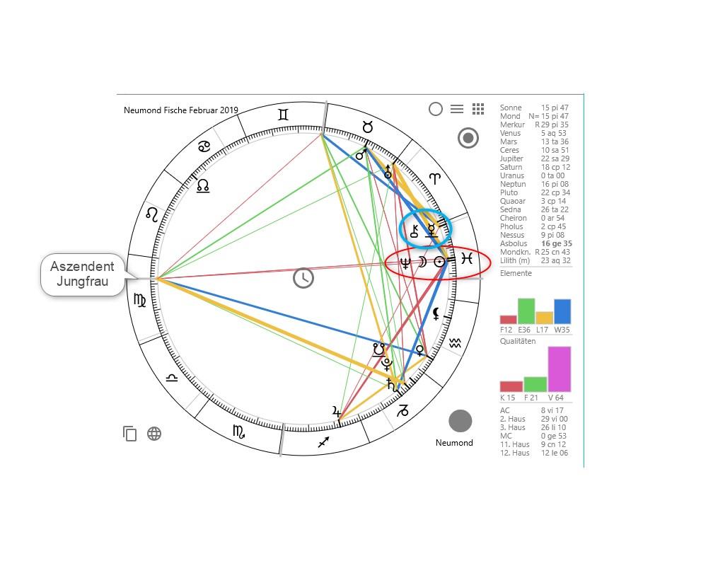 Das Horoskop für den Neumond Fische im März 2019 mit dem roten Kreis, der die Konjunktion mit Neptun sowie das Fische-Zeichen zeigt.